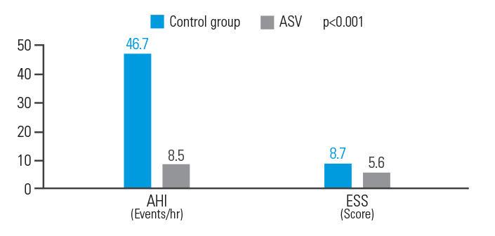asv-benefits-post-acute-ischemic-stroke-ResMed